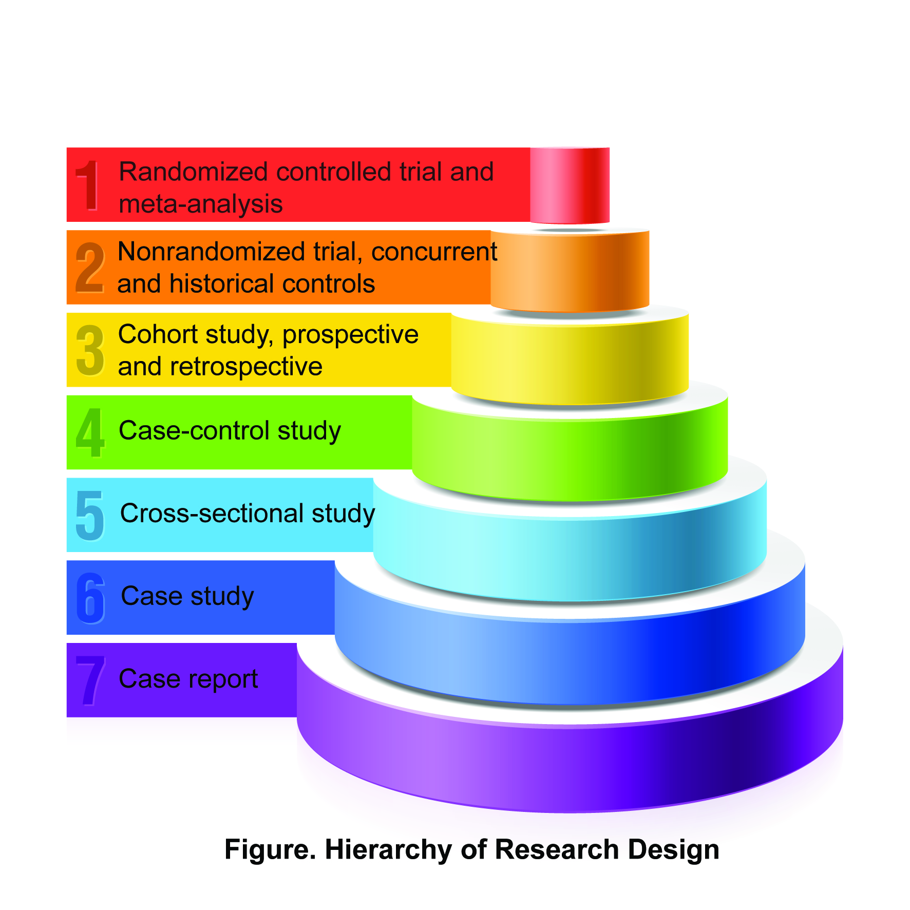 Research Design - Research Methodology