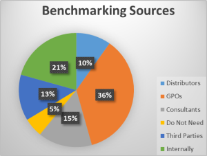 benchmarking sources