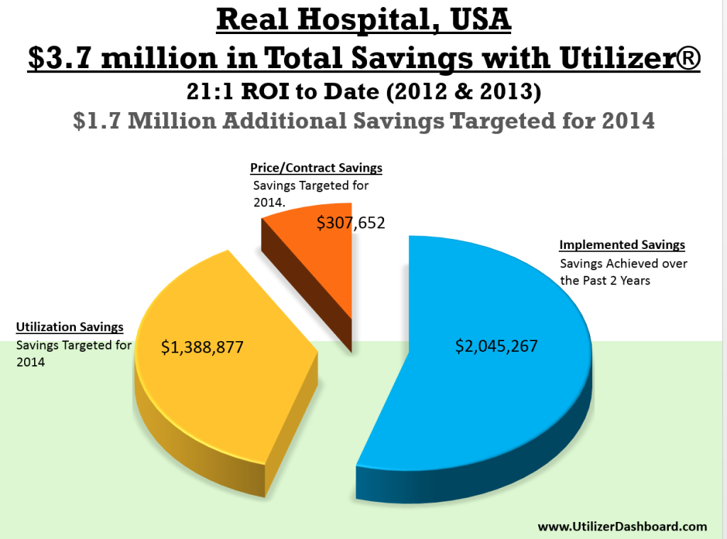 Real Hospital Savings with Utilizer